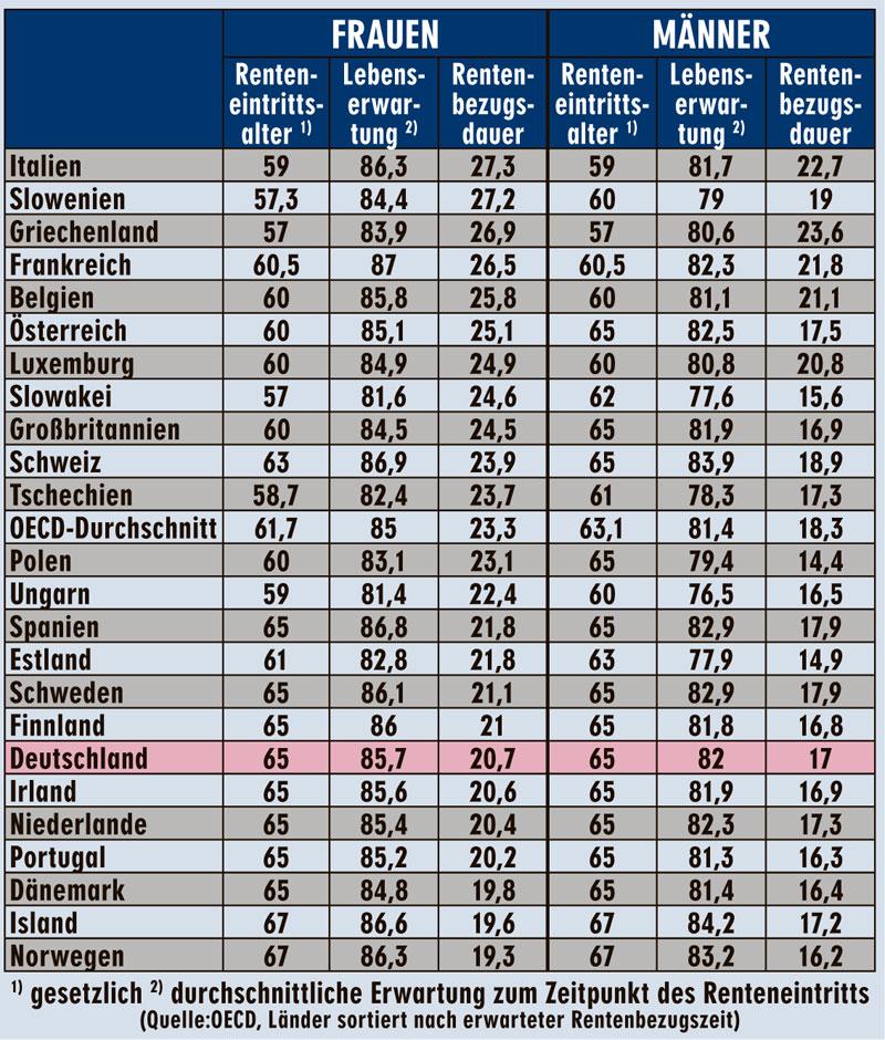 Renteneintrittsalter europa vergleich tabelle