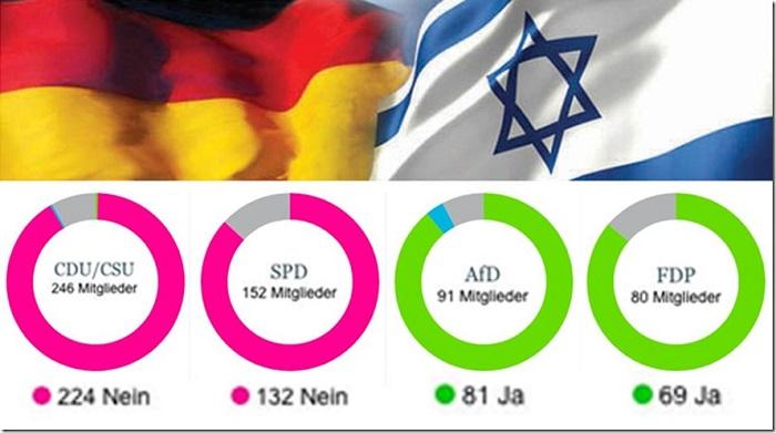 AfD & FDP ohne Gegenstimmen pro Israel – alle anderen dagegen!