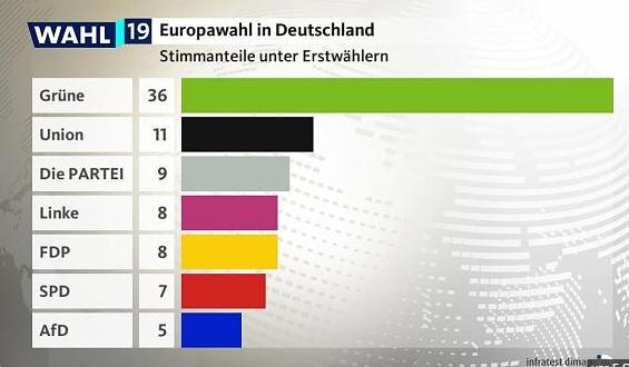 hochrechnung wahlen 2019 deutschland