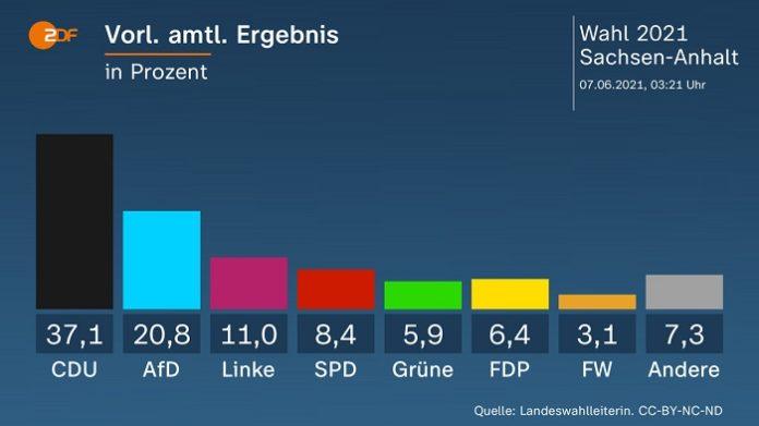Die Kernaussage der Wahl von Sachsen-Anhalt ist daher klar und deutlich: Die Wähler im Gebiet der ehemligen DDR wenden sich immer weiter vom Sozialismus ab.
