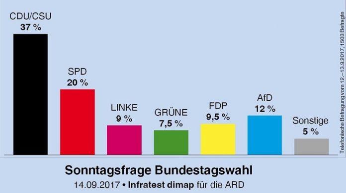Im aktuellen Deutschlandtrend gewinnt die AfD erneut hinzu und stärkt mit 12 Prozent nachdrücklich ihre Position als dritte Kraft.