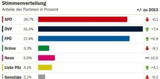 Das vorläufige Endergebnis ohne Wahlkarten sieht die FPÖ jetzt doch als zweitstärkste Kraft in Österreich (Quelle: SPIEGEL).